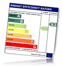 About Energy Performance Certificates
